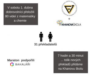 Překladatelský maraton v Brně 1. dubna 2017